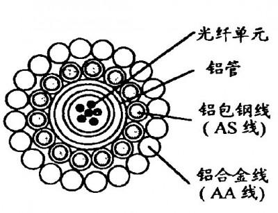 中心塑管+铝管的缆芯结构
