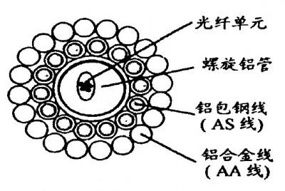 螺旋铝管的缆芯结构
