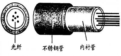 复合不锈钢管(光纤单元)结构