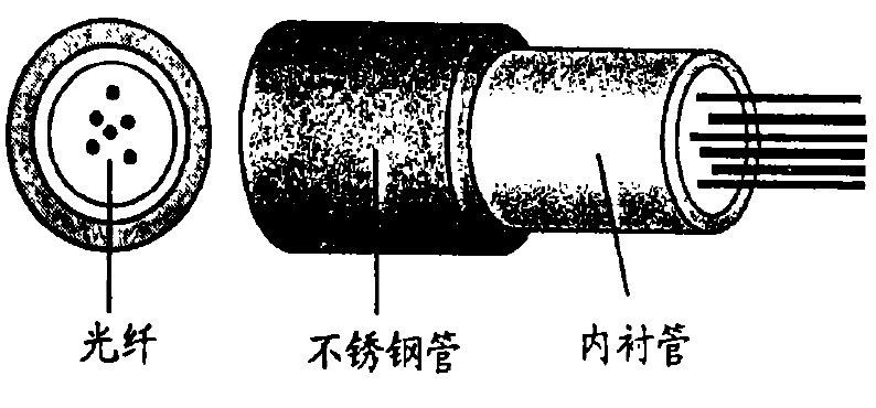 OPGW光缆结构