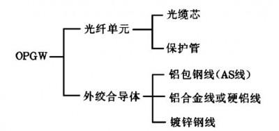 典型的OPGW结构组成
