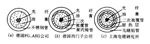 图5 中心管束线式缆芯结构