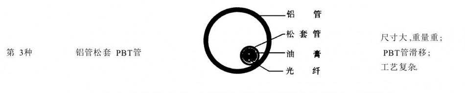 铝管松套PBT管OPGW光缆
