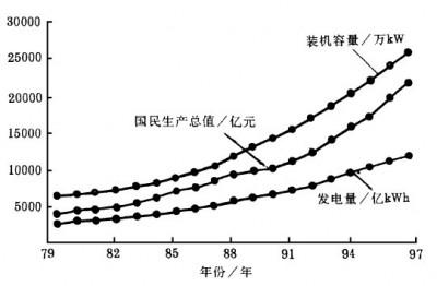 电力建设发展 与国民经济发展速度的比较