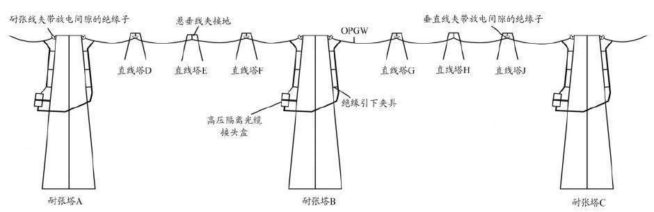OPGW 光 缆分段绝缘、 单点接地方案示意图
