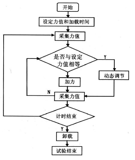 自动控制程序方框图