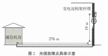 图2:光缆故障点具体示意