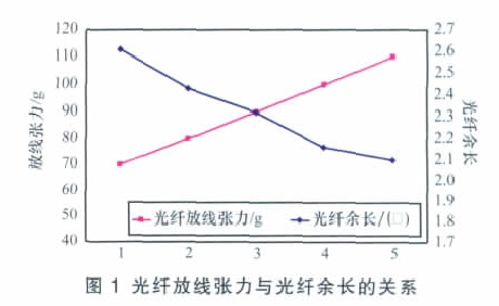 光纤放线张力与光纤余长的关系