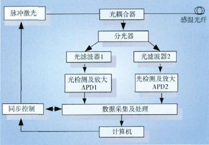 DTS 系统原理