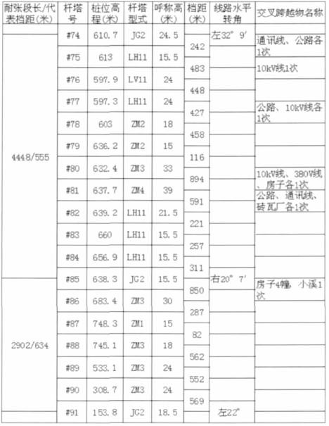 表  1 - 2  某  220k V  线 #74  塔  ~ #91  塔杆塔明细表