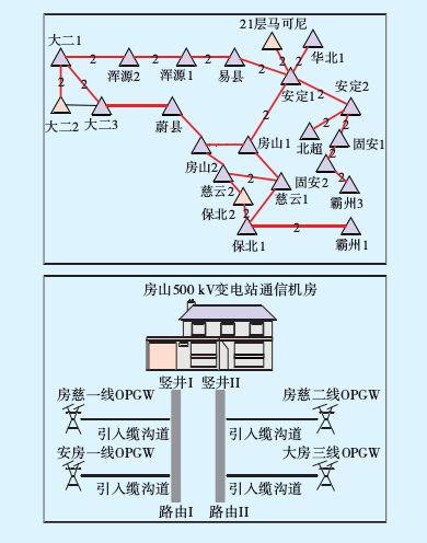 图 6 房山站 NEC 系统拓扑及双路由设计
