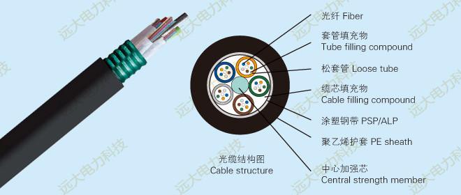 中国联通G.654.E干线雷竞技电竞集采废标