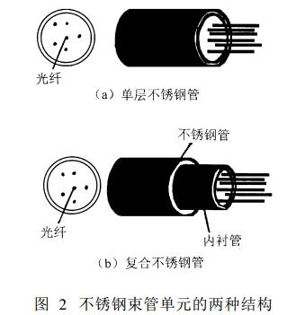 不锈钢束管单元的两种结构